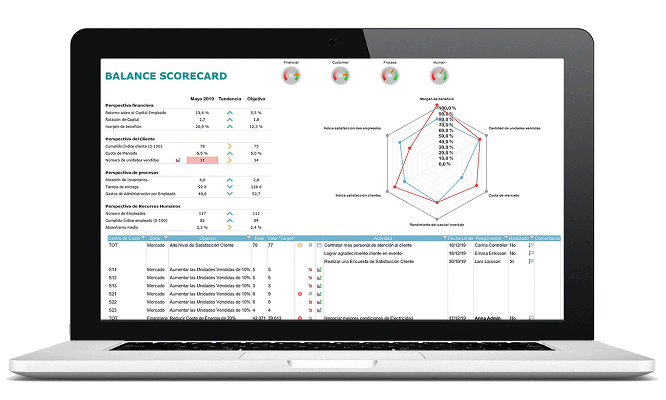 CPM - Performance Management - Balanced Scorecard