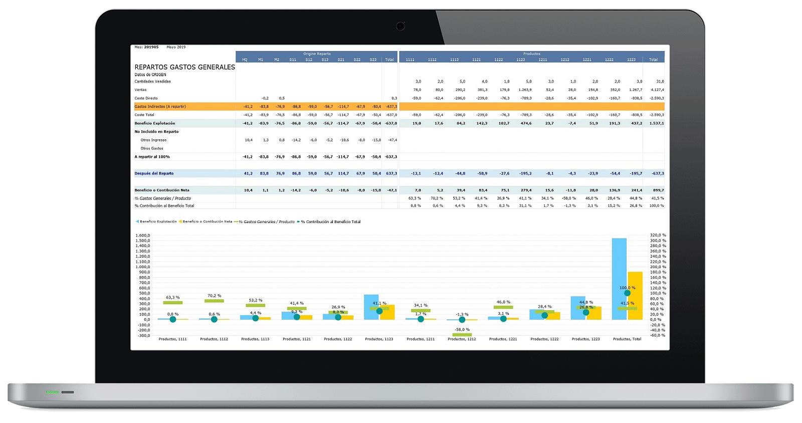 Repartos Analíticos - CPM: Consolidación & Cierre
