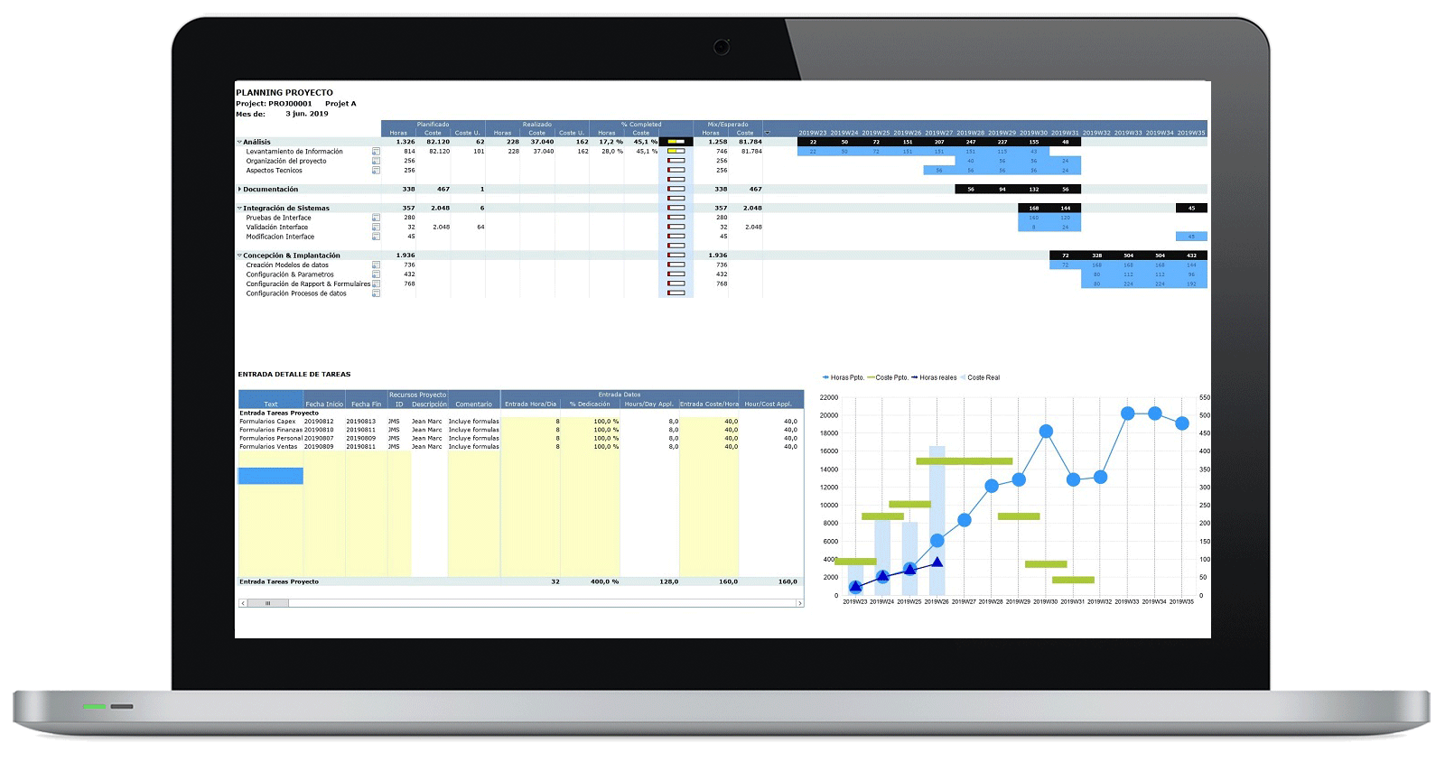 CPM - Presupuesto y Planificación - Planificación Proyectos