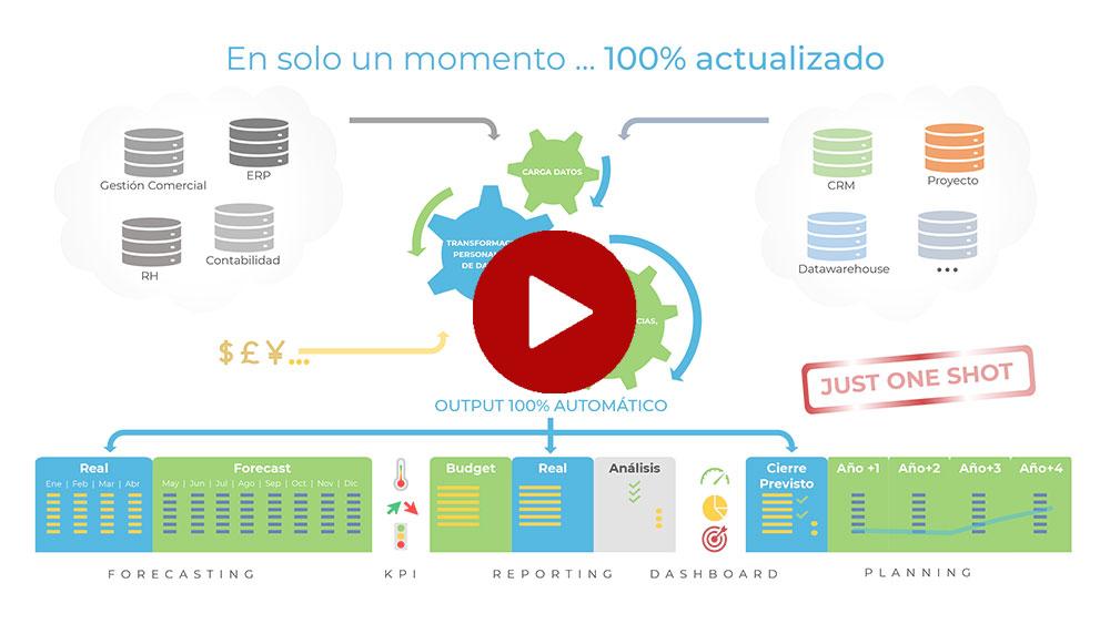 CPM: Colaboración y Automatismos - ETL Integrado