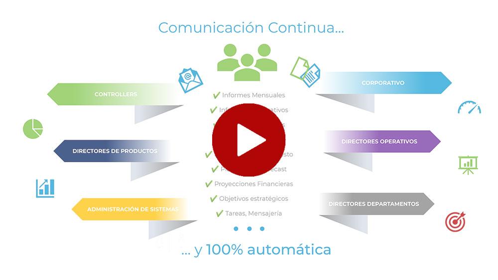 Workflow - CPM: Colaboración y Automatismos